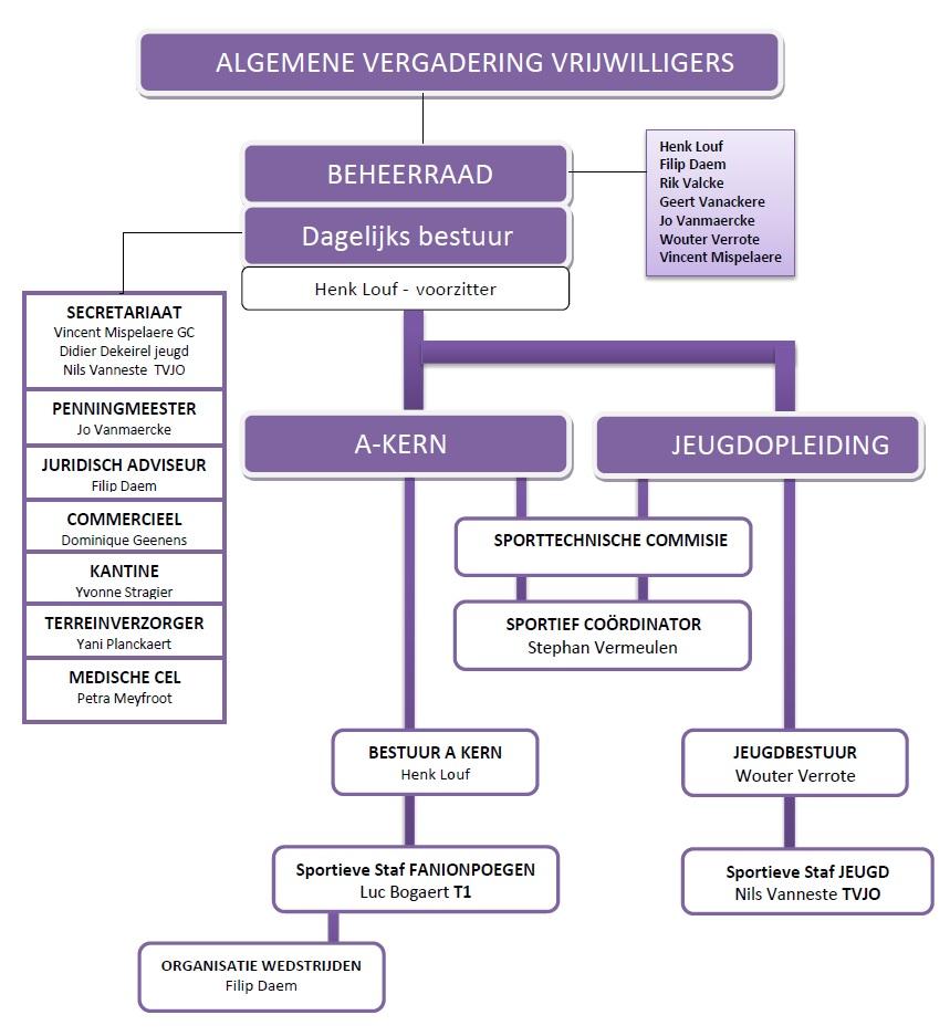 Organogram SVW_2015-2016